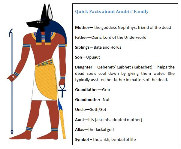 Anubis origin story and facts