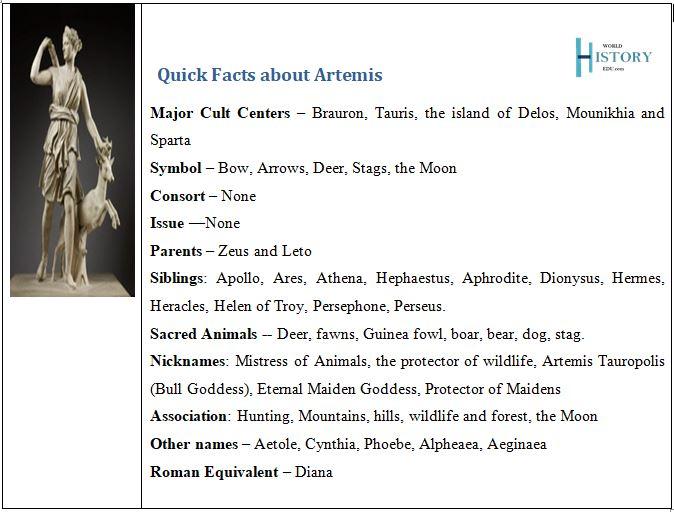 Artemis Facts