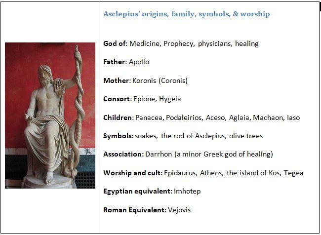 Asclepius' myth